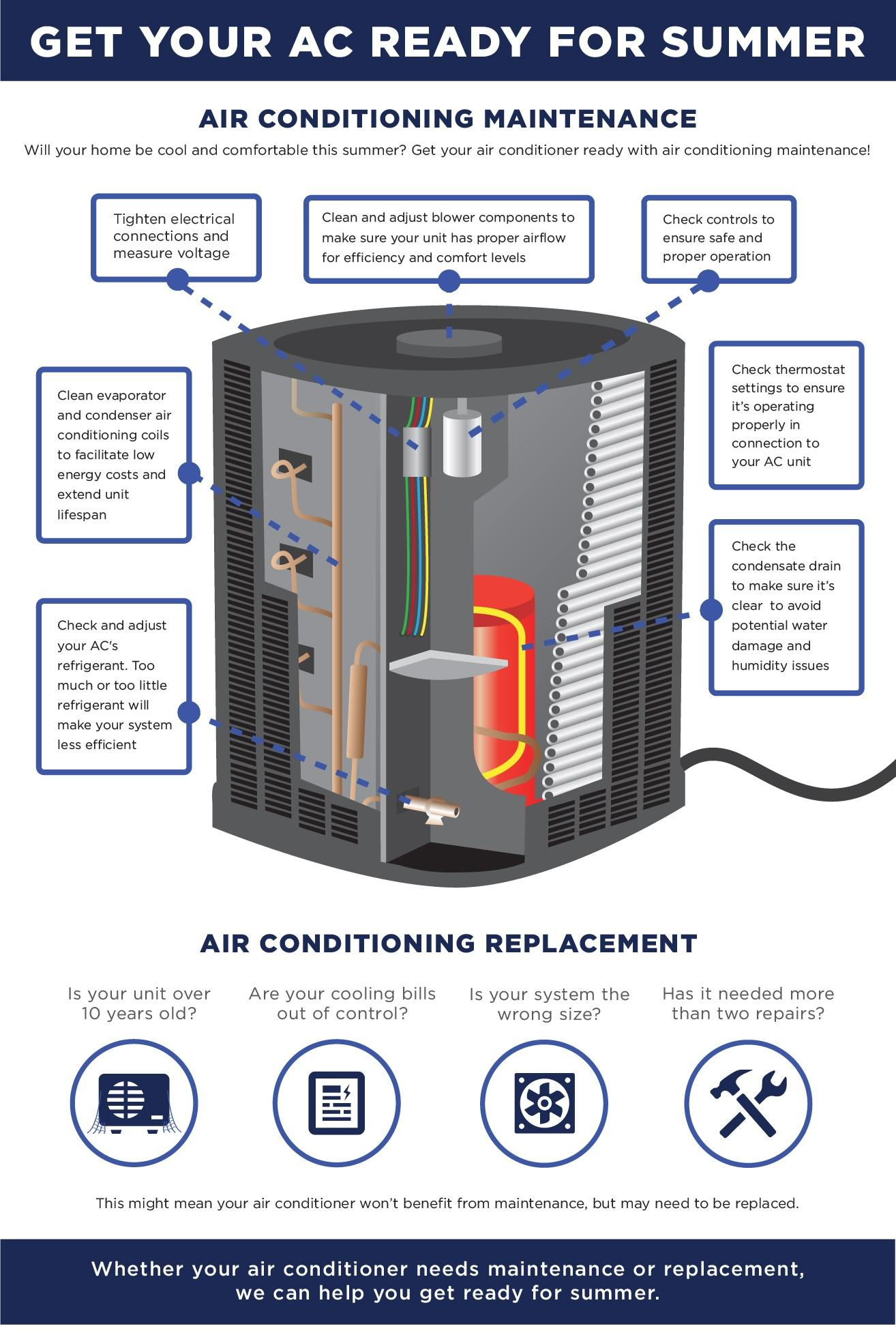 Get Your Ac Ready For Summer Russells Hvac Blog Electrical Engineering In Refrigeration And Air Conditioning Cropped
