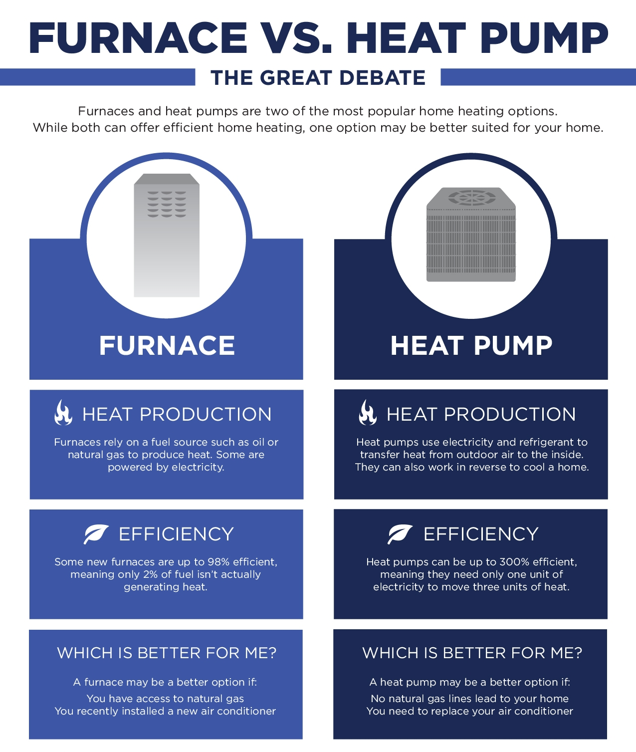 heat pump vs furnace, home heating options, russells hvac, va, nc