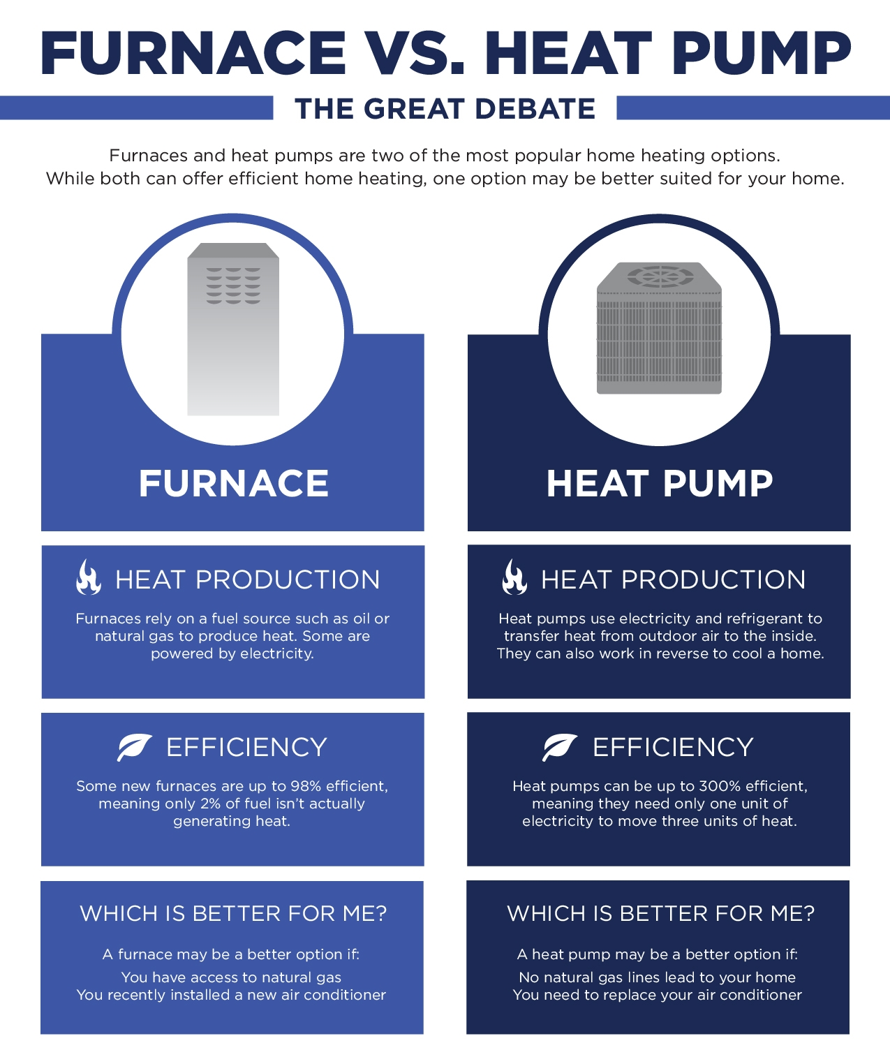 furnace vs heat pump infographic russells hvac